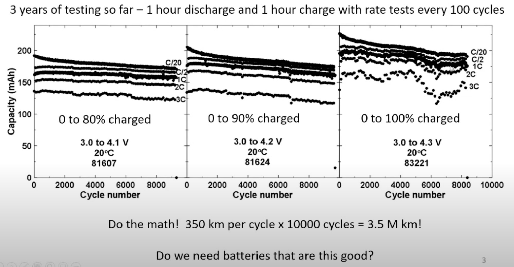 Ресурса новых батарей Tesla хватит на 3,5 млн километров