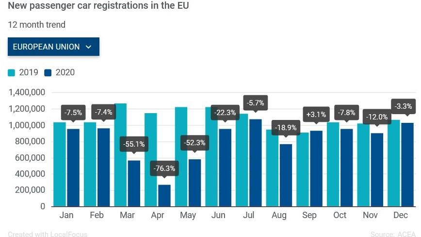 За рік автомобільний ринок ЄС обвалився майже на чверть