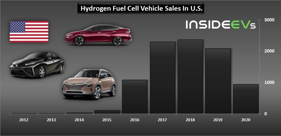 В США обвалились продажи автомобилей на водородных топливных элементах