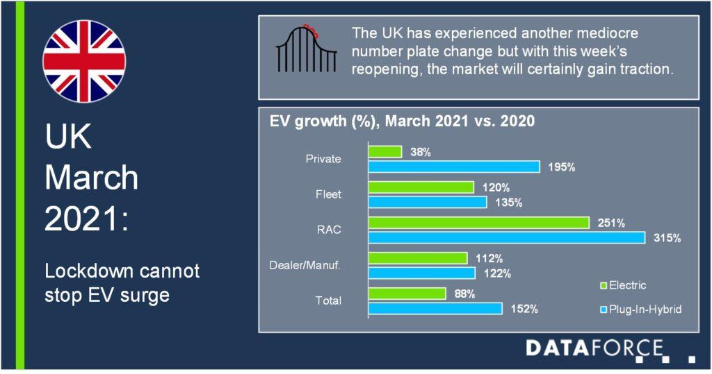 Локдаун у Великобританії не вплинув на стрімке зростання ринку електромобілів