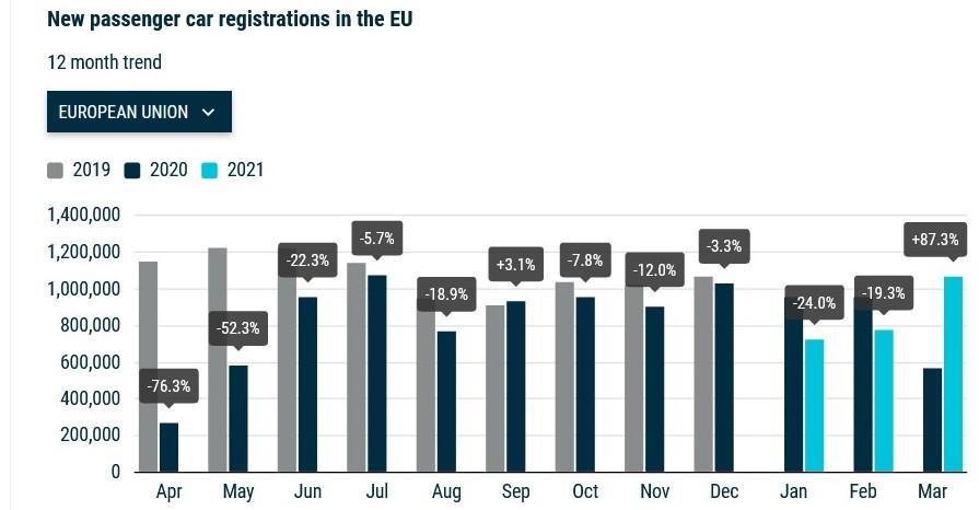 В ЄС стрімко збільшився попит на нові легкові авто. Причина - низька база порівняння