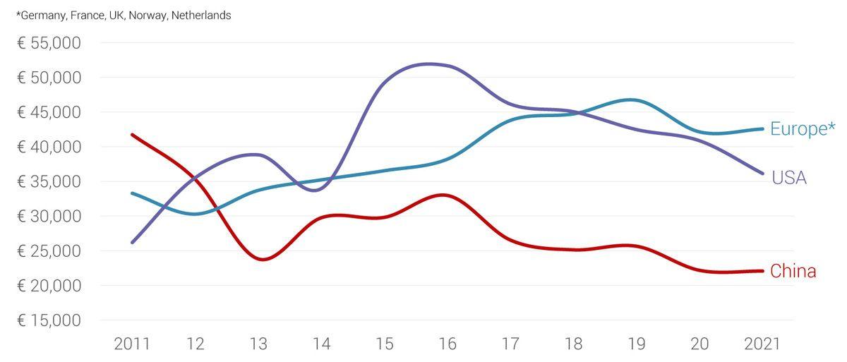 Динаміка цін на електромобілі за 10 років