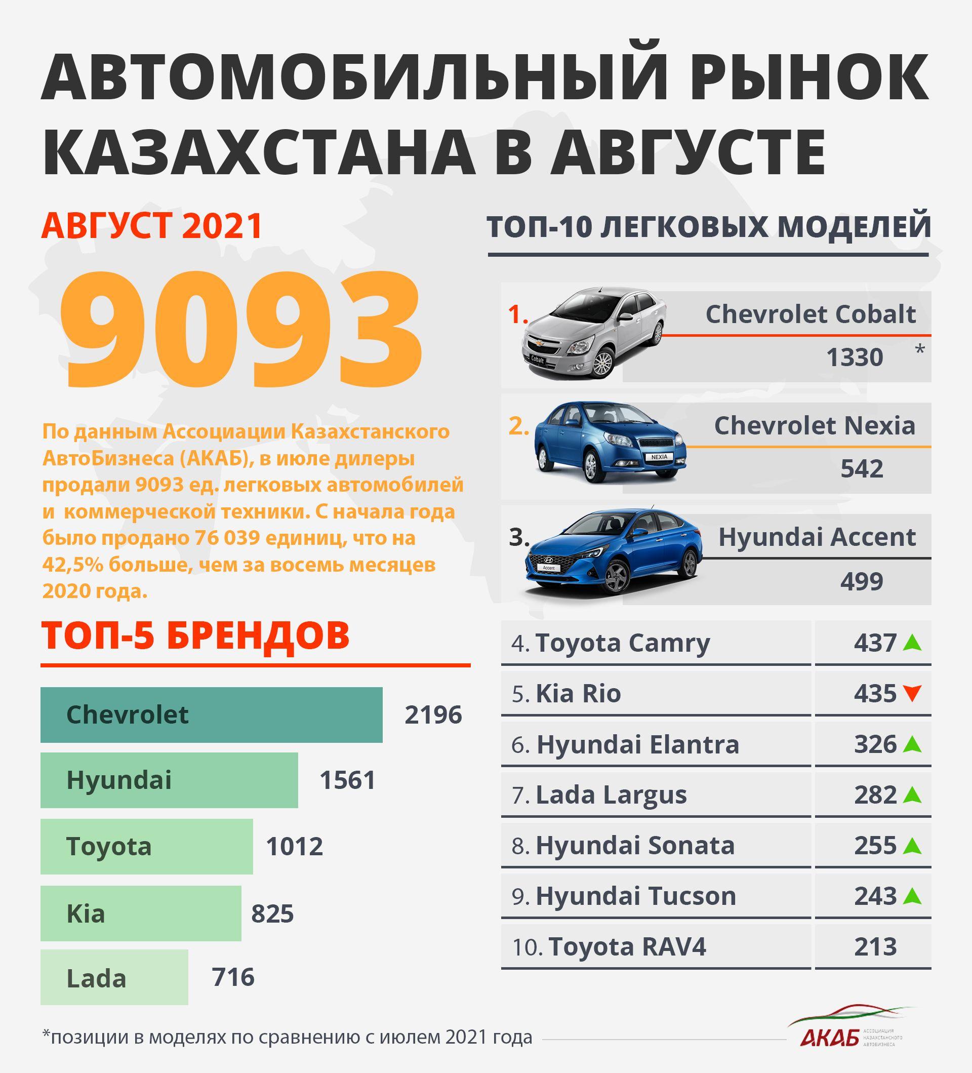 Авторинок Казахстану: підсумки серпня